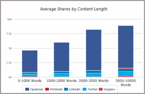SEO Technique - Average shares by content length